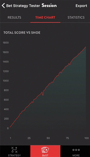Results - Time Chart